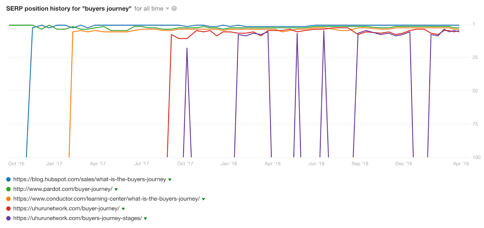serp position history buyers journey