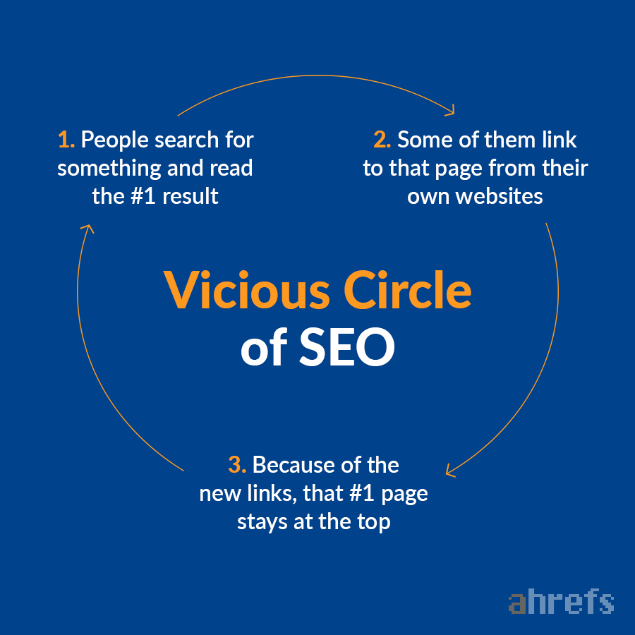 "ahrefs circle seo"" srcset=""https://ahrefs.com/blog/wp-content/uploads/2019/06/ahrefs-circle-seo.png 900w, https://ahrefs.com/blog/wp-content/uploads/2019/06/ahrefs-circle-seo-768x768.png 768w, https://ahrefs.com/blog/wp-content/uploads/2019/06/ahrefs-circle-seo-425x425.png 425w"" sizes=""(max-width: 900px) 100vw, 900px"