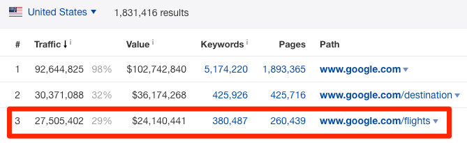 Top 100 Most Visited Websites by Search Traffic (as of 2019)