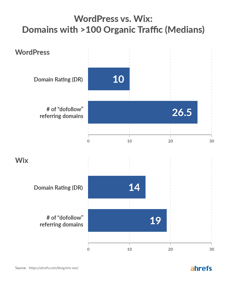 wordpress vs wix domains with 100 traffic median