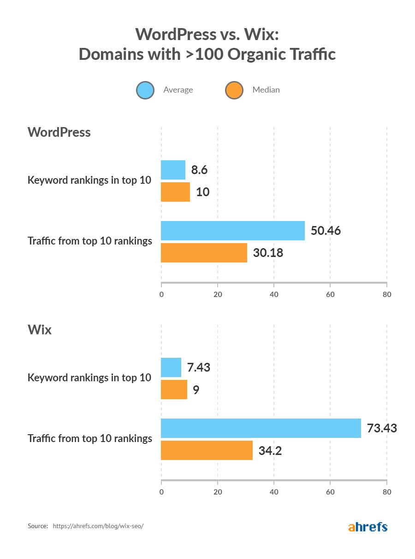 WordPress vs domaines Wix avec 100 trafic