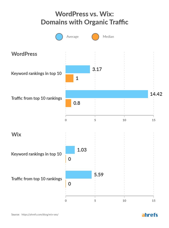 domaines wordpress vs wix avec trafic