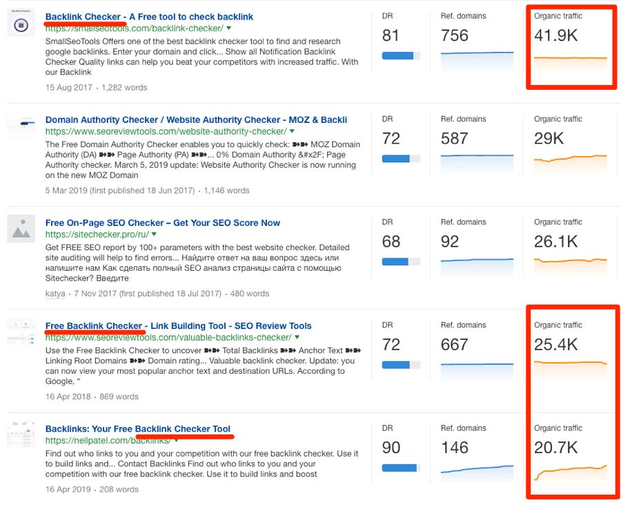 """Résultats du vérificateur de backlink """"srcset ="""" https://ahrefs.com/blog/wp-content/uploads/2019/07/backlink-checker-results.png 900w, https://ahrefs.com/blog/wp-content/ uploads / 2019/07 / backlink-checker-results-768x624.png 768w, https://ahrefs.com/blog/wp-content/uploads/2019/07/backlink-checker-results-523x425.png 523w """"tailles = """"(largeur maximale: 900px) 100vw, 900px"""