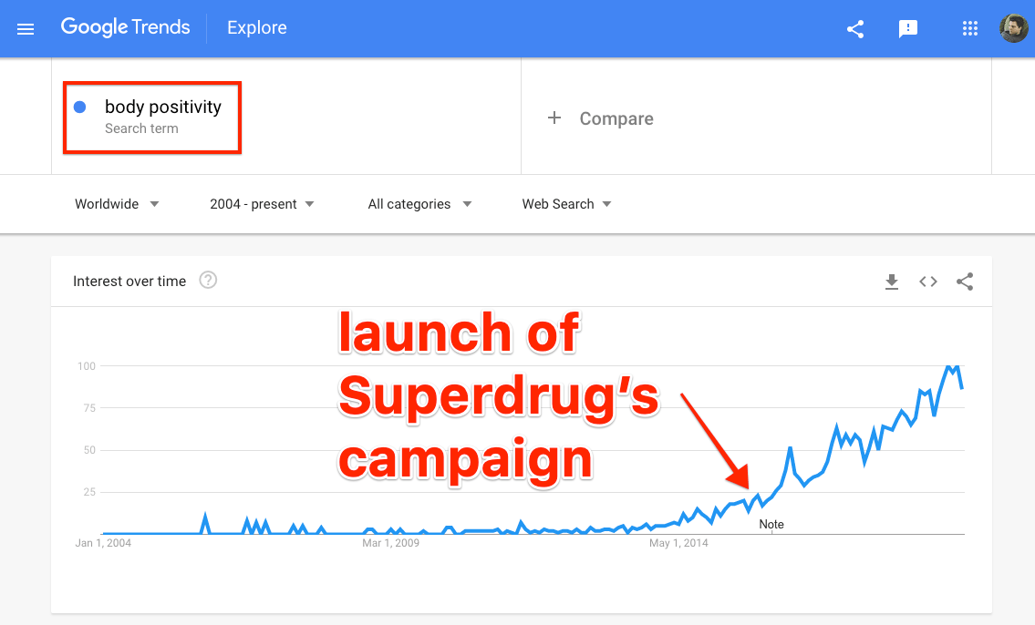 positivité du corps google tendances