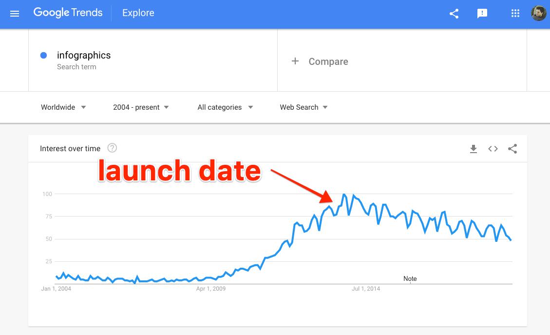 google trends infographics