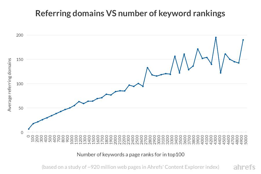 referring domains vs keyword rankings ahrefs content explorer 1