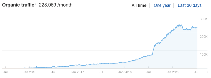 "croissance du trafic du blog ahrefs ""srcset ="" https://ahrefs.com/blog/wp-content/uploads/2019/08/ahrefs-blog-traffic-growth.png 713w, https://ahrefs.com/blog/wp -content / uploads / 2019/08 / ahrefs-blog-trafic-croissance-680x252.png 680w ""tailles ="" (largeur maximale: 713px) 100vw, 713px"