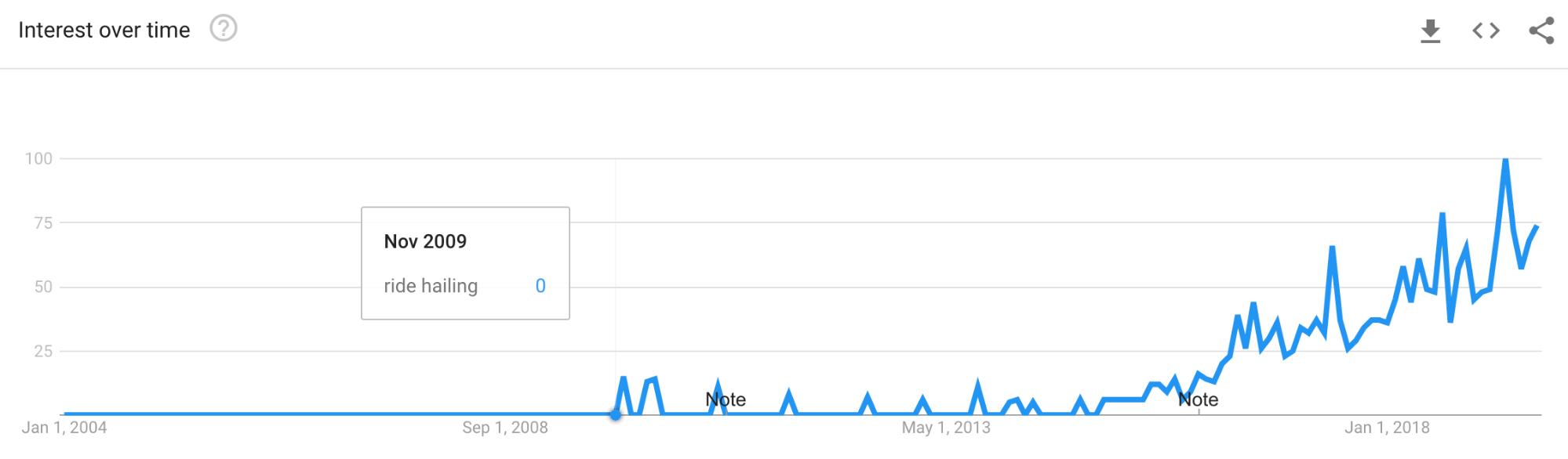 carona google trends