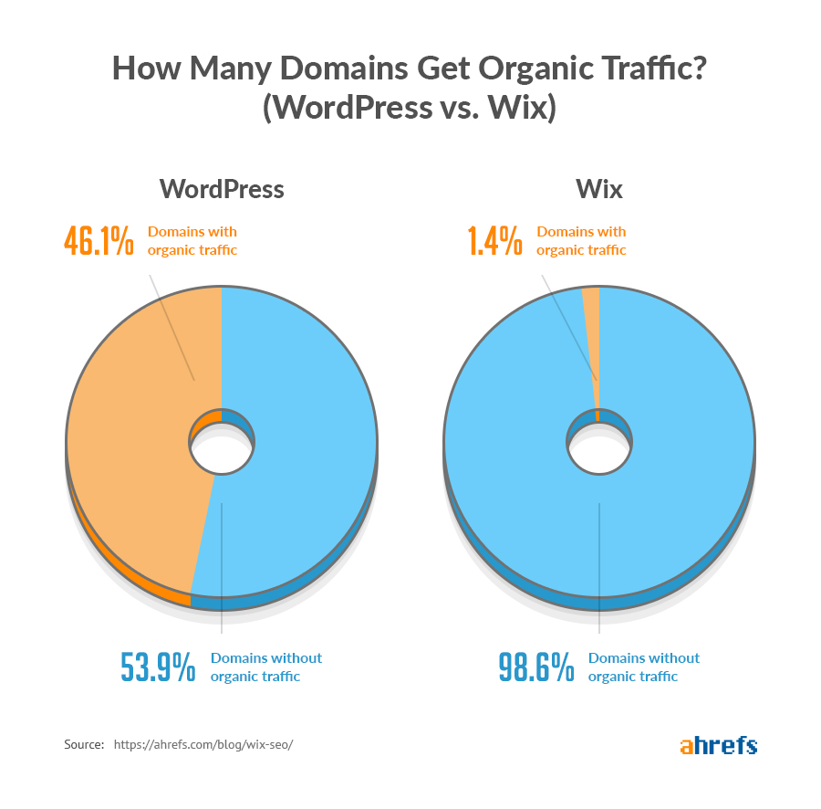 "wordpress vs wix traffic ""srcset ="" https://ahrefs.com/blog/wp-content/uploads/2019/08/wordpress-vs-wix-traffic.jpg 900w, https://ahrefs.com/blog/wp -content / uploads / 2019/08 / wordpress-vs-wix-traffic-768x756.jpg 768w, https://ahrefs.com/blog/wp-content/uploads/2019/08/wordpress-vs-wix-traffic- 432x425.jpg 432w ""tailles ="" (largeur maximale: 900 pixels) 100vw, 900 pixels"