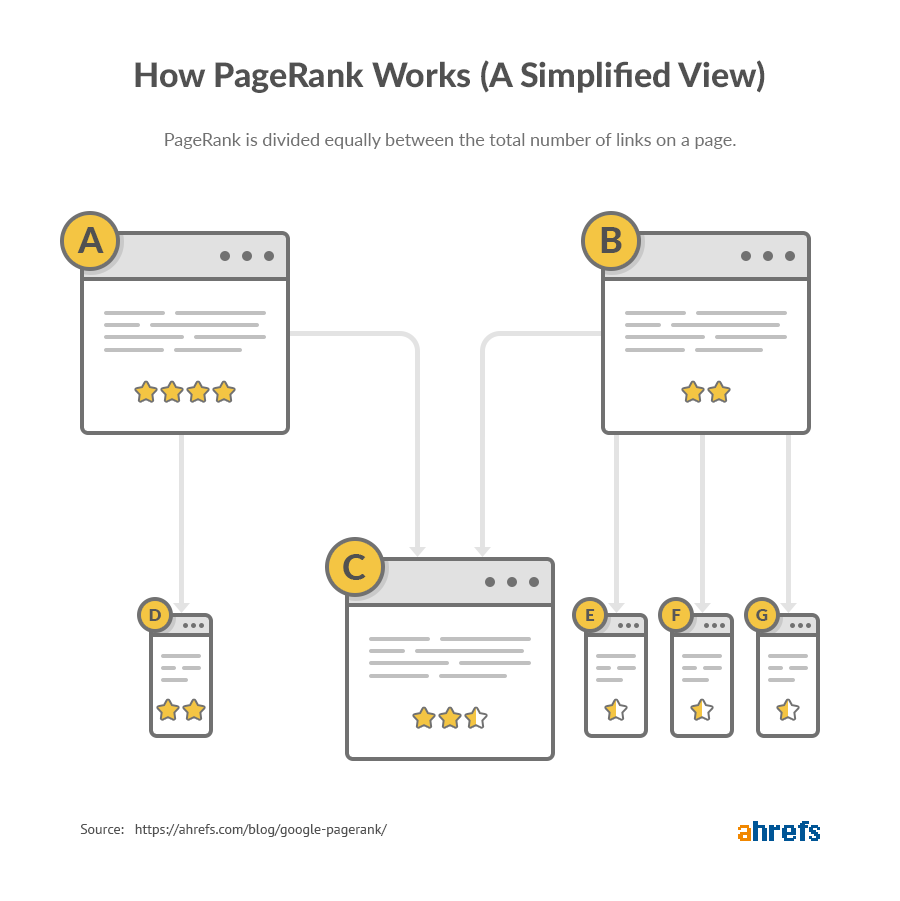 "Comment fonctionne le PageRank 1 ""srcset ="" https://ahrefs.com/blog/wp-content/uploads/2019/09/how-pagerank-works-1.png 900w, https://ahrefs.com/blog/wp -content / uploads / 2019/09 / how-pagerank-works-1-768x769.png 768w, https://ahrefs.com/blog/wp-content/uploads/2019/09/how-pagerank-works-1- 425x425.png 425w ""tailles ="" (largeur maximale: 900px) 100vw, 900px"