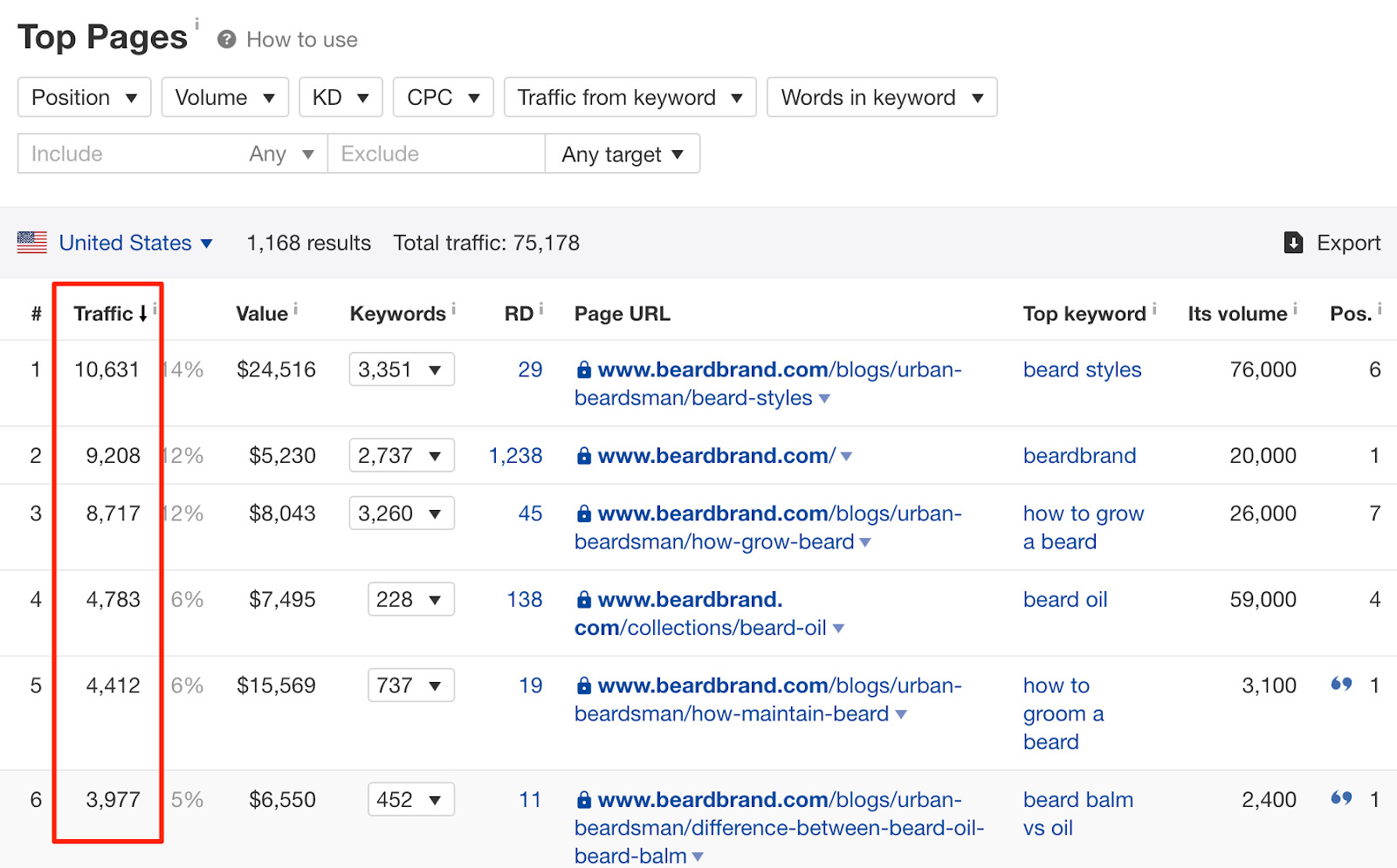 Pages with the most organic traffic for beardbrand com