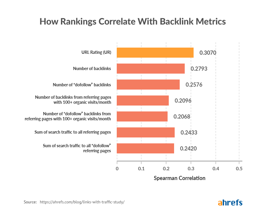 nuovo 01 come le classifiche sono correlate con le metriche di backlink immagine 1