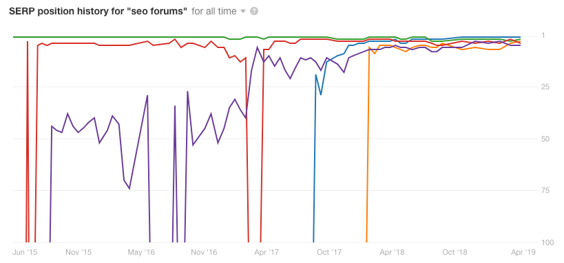 seo forums position history