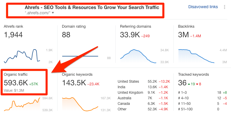 "ahrefs traffic ""srcset ="" https://ahrefs.com/blog/wp-content/uploads/2019/11/ahrefs-traffic.png 791w, https://ahrefs.com/blog/wp-content/uploads/2019 /11/ahrefs-traffic-680x340.png 680w, https://ahrefs.com/blog/wp-content/uploads/2019/11/ahrefs-traffic-768x384.png 768w ""tailles ="" (largeur maximale: 791px ) 100vw, 791px"