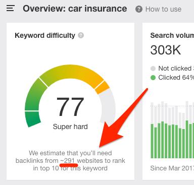 car insurance keyword difficulty