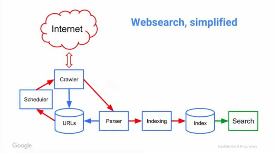 How Do Search Engines Work and Why Should You Care?