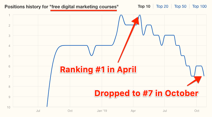 ranking drop