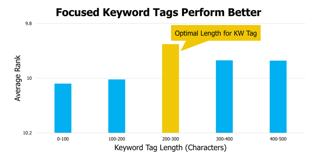 youtube tags average rank by keyword tag length 1024x506