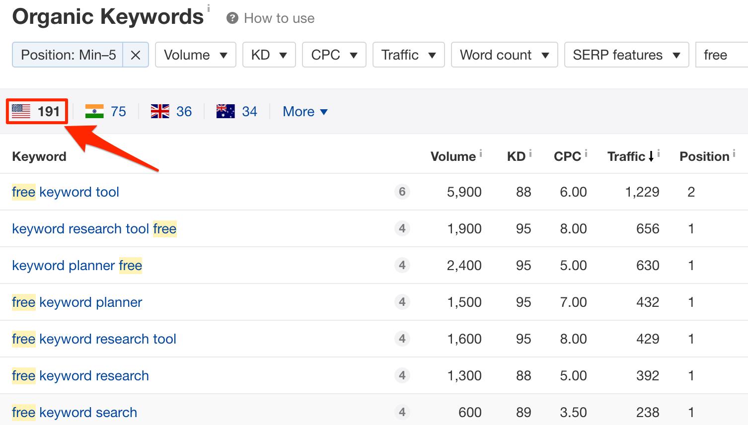 Organic keywords for https ahrefs com blog free keyword research tools