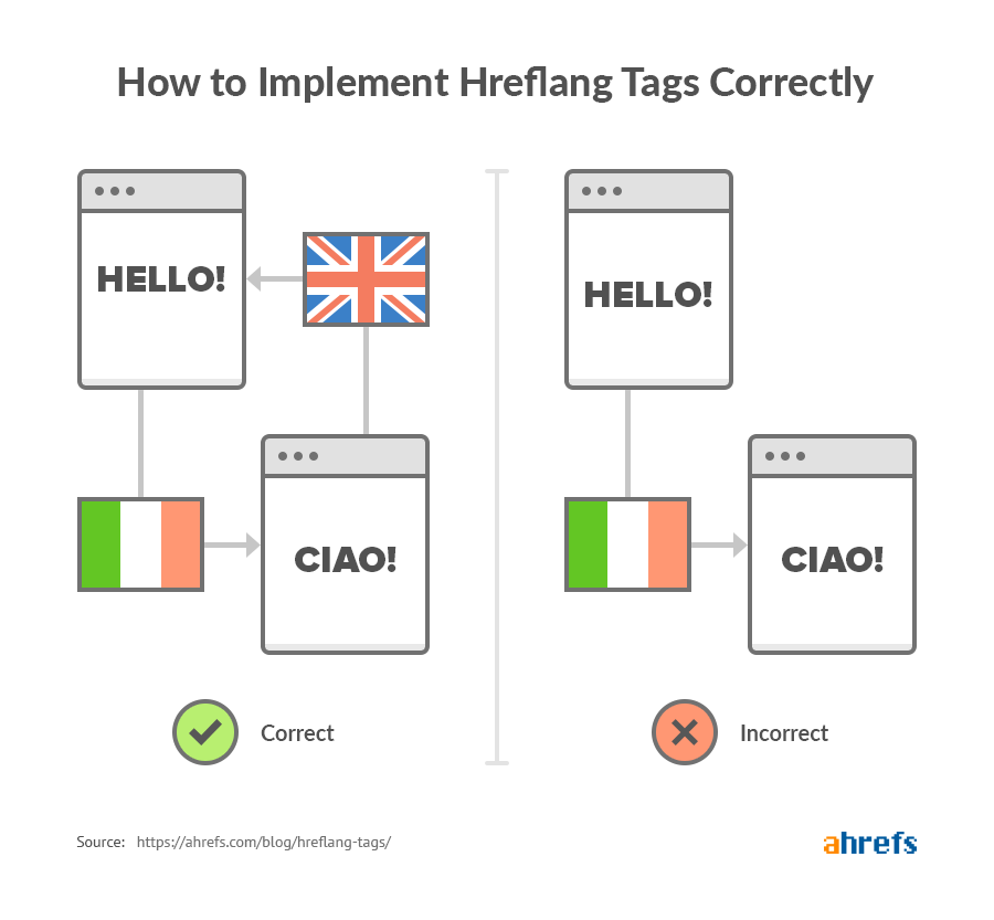 how to implement hreflang tags correctly