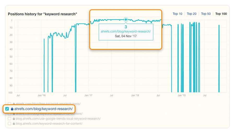 """écart de contenu de recherche par mot clé non vérifié """"srcset ="""" https://ahrefs.com/blog/wp-content/uploads/2019/12/keyword-research-content-gap-unchecked.png 900w, https://ahrefs.com/ blog / wp-content / uploads / 2019/12 / keyword-research-content-gap-unchecked-680x386.png 680w, https://ahrefs.com/blog/wp-content/uploads/2019/12/keyword-research -content-gap-unchecked-768x436.png 768w """"tailles ="""" (largeur max: 900px) 100vw, 900px"""