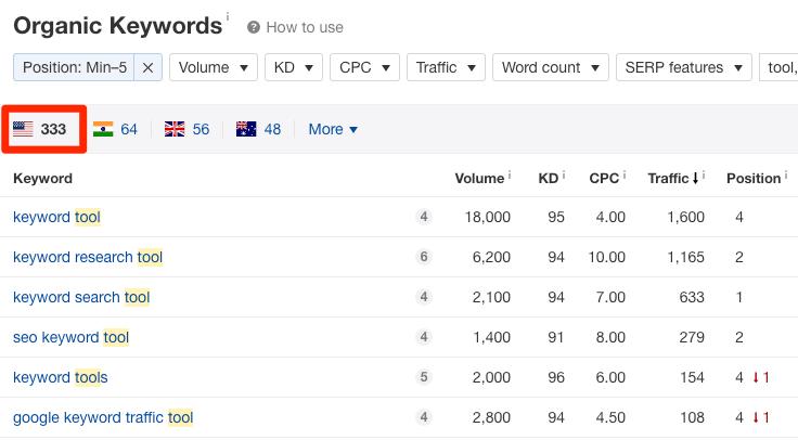 keyword research tools rankings