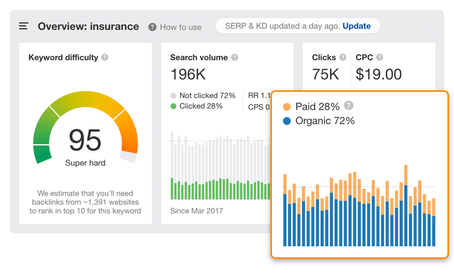 """clics organiques payés """"srcset ="""" https://ahrefs.com/blog/wp-content/uploads/2019/12/paid-organic-clicks.png 900w, https://ahrefs.com/blog/wp-content/ uploads / 2019/12 / payé-organique-clicks-680x410.png 680w, https://ahrefs.com/blog/wp-content/uploads/2019/12/paid-organic-clicks-768x463.png 768w """"tailles = """"(largeur max: 900px) 100vw, 900px"""