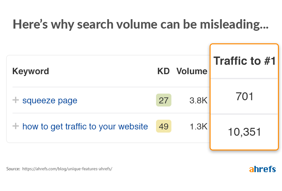 search volume vs traffic potential
