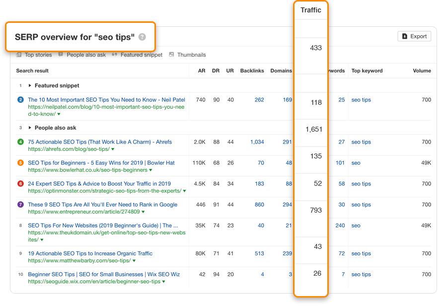 """conseils de référencement serp """"srcset ="""" https://ahrefs.com/blog/wp-content/uploads/2019/12/seo-tips-serp.png 900w, https://ahrefs.com/blog/wp-content/ uploads / 2019/12 / seo-tips-serp-617x425.png 617w, https://ahrefs.com/blog/wp-content/uploads/2019/12/seo-tips-serp-768x529.png 768w """"tailles = """"(largeur max: 900px) 100vw, 900px"""