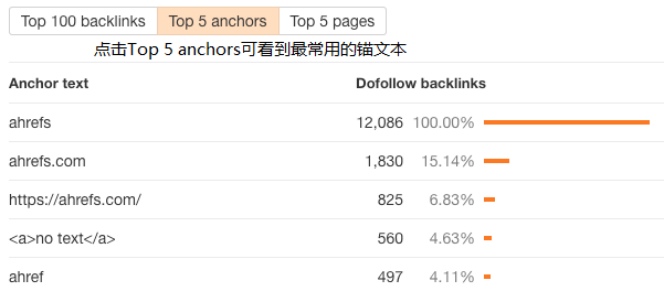 top 5 anchors 1