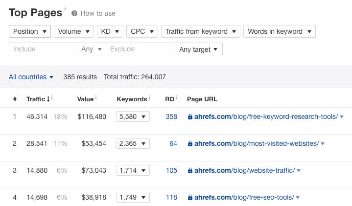 """premières pages ahrefs 1 """"srcset ="""" https://ahrefs.com/blog/wp-content/uploads/2019/12/top-pages-ahrefs-1.png 719w, https://ahrefs.com/blog/wp -content / uploads / 2019/12 / top-pages-ahrefs-1-680x398.png 680w """"tailles ="""" (largeur max: 719px) 100vw, 719px"""