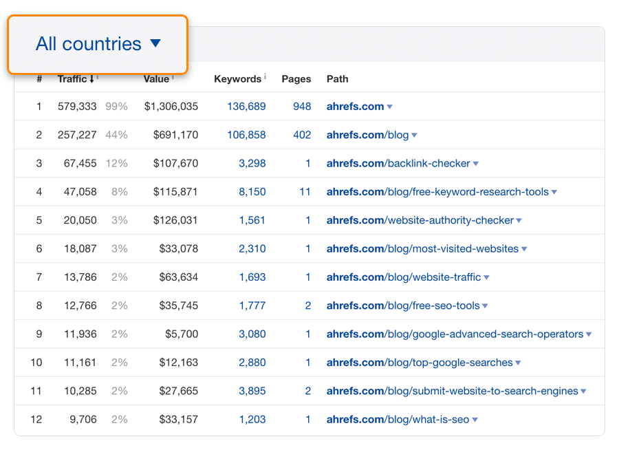 top subfolders ahrefs global
