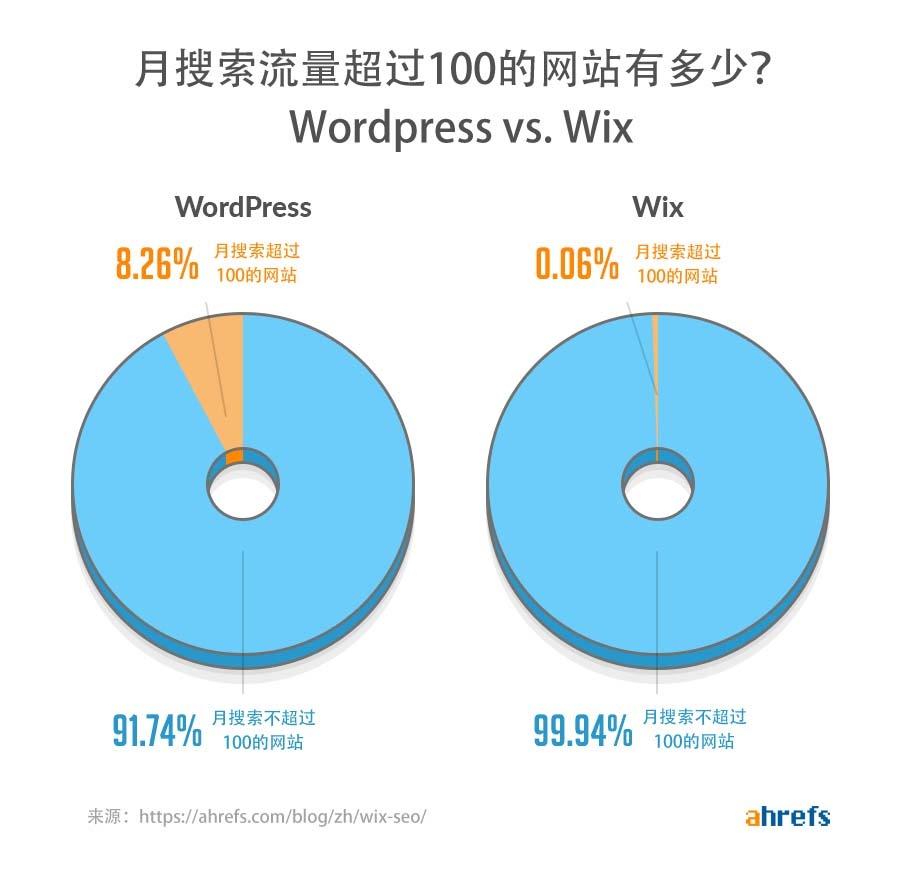 wordpress vs wix 100 traffic