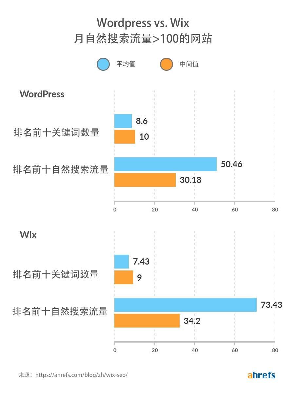 wordpress vs wix domains with 100 traffic