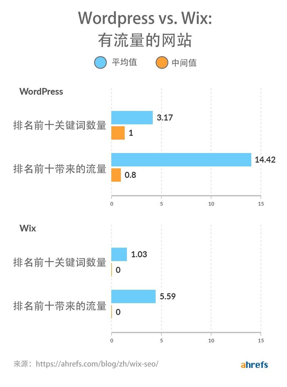 wordpress vs wix domains with traffic