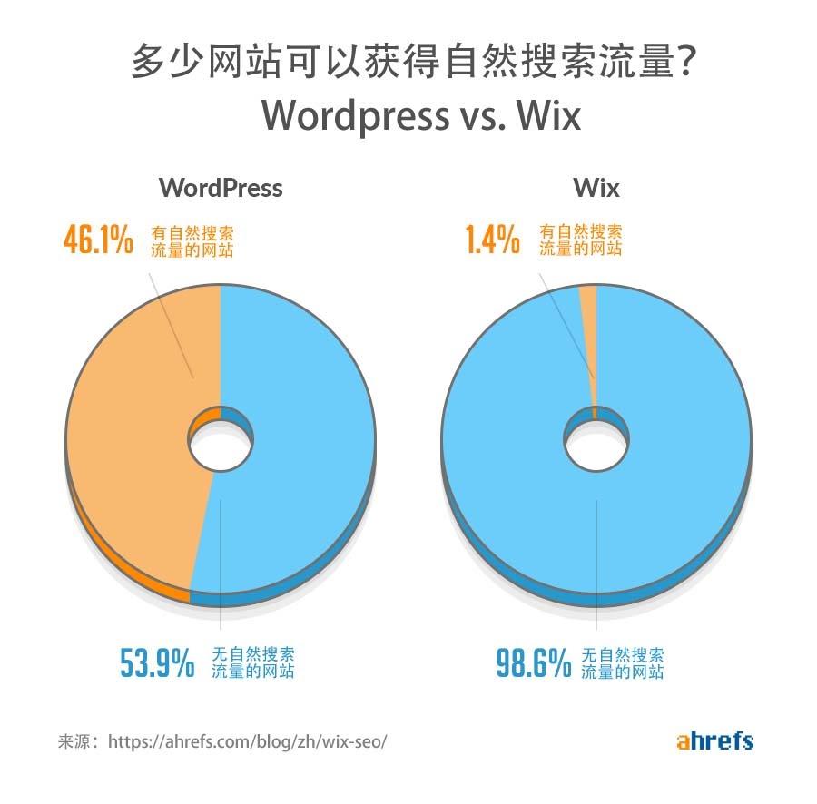 wordpress vs wix traffic
