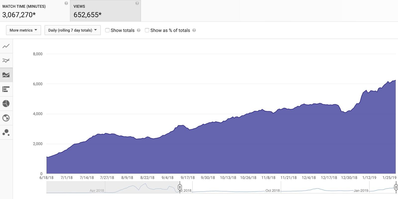 ahrefs youtube analytics search traffic