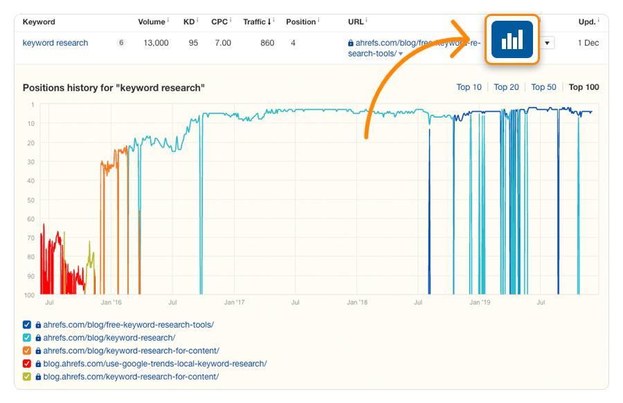 keyword research content gap
