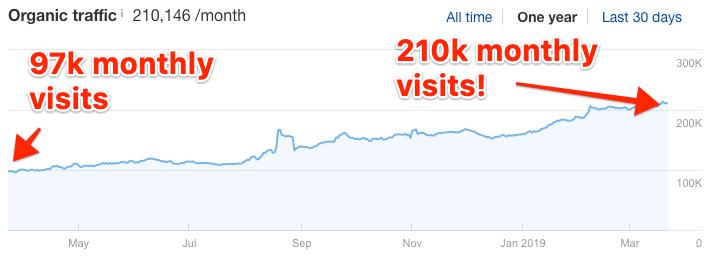 one year traffic increase