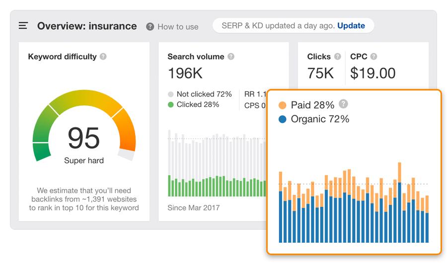 paid organic clicks 1