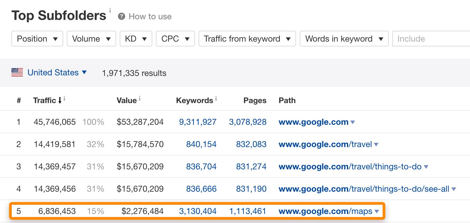 19 top subfolders google top websites