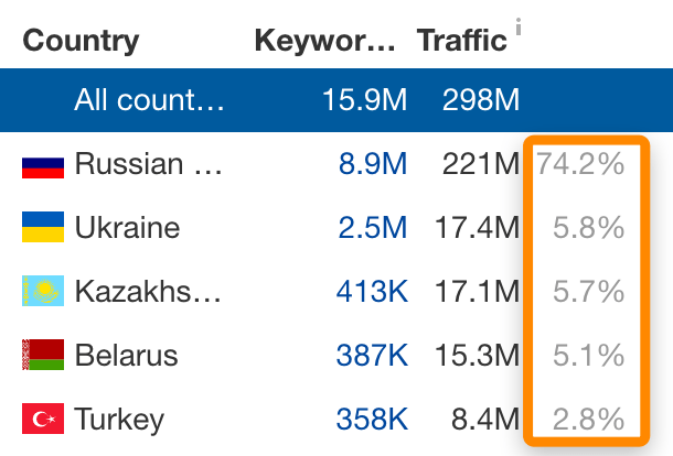 23 search traffic vk
