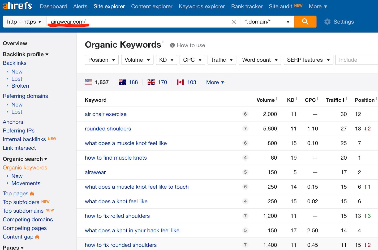 organic keywords airawear