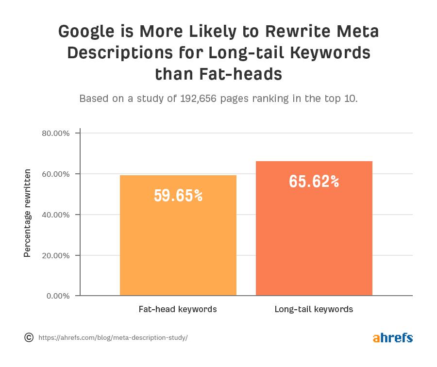 Google Rewrites Meta Descriptions 65% times for Long Tail Keywords