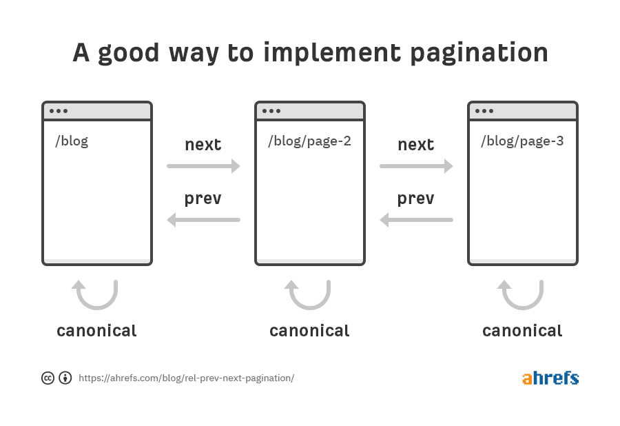 acceptable pagination implementation 1