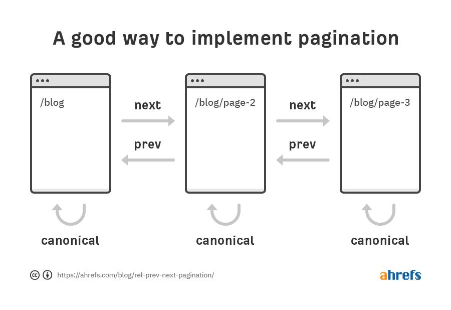 implementación de paginación aceptable 1