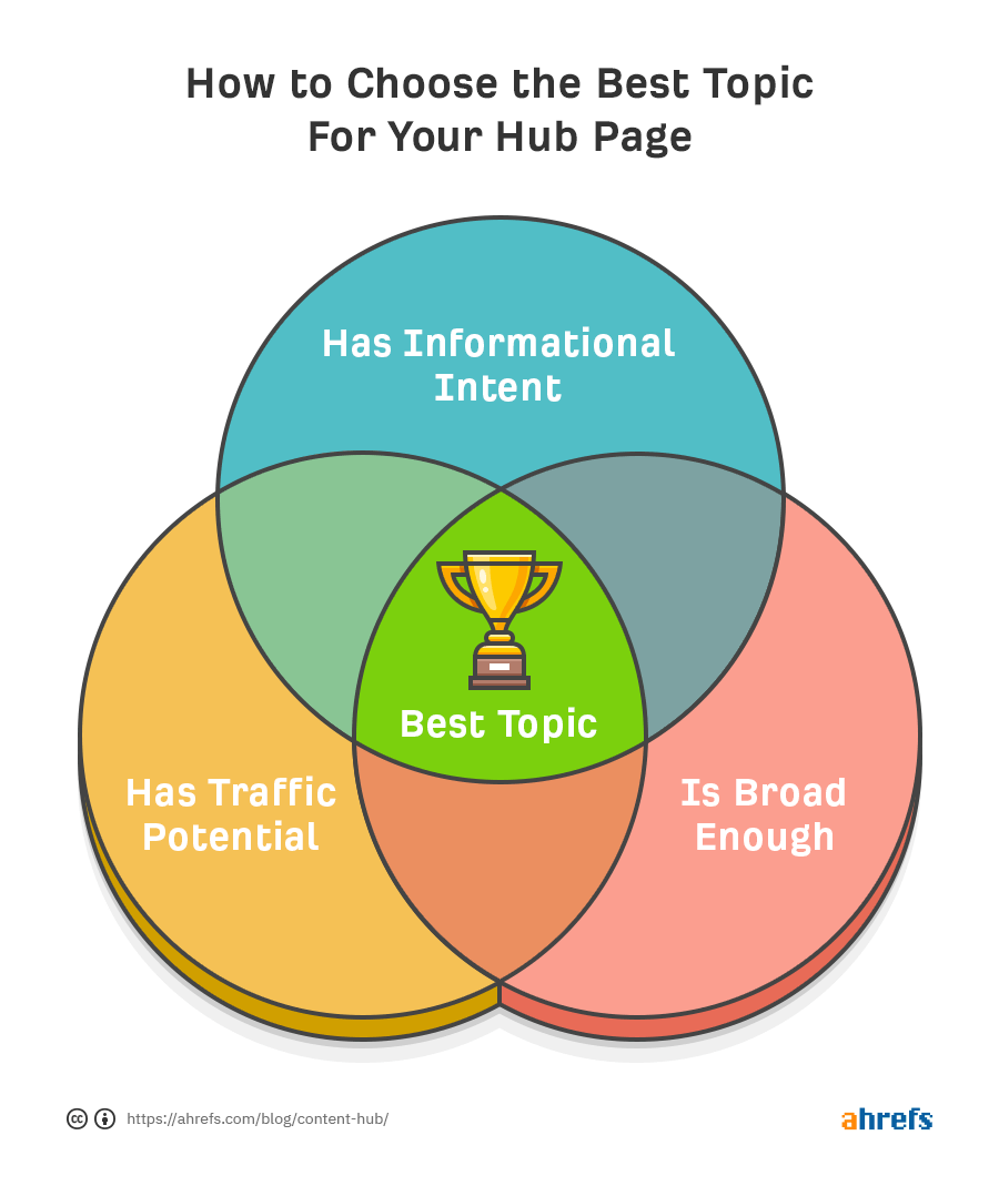 Best hub page topics - venn-diagram