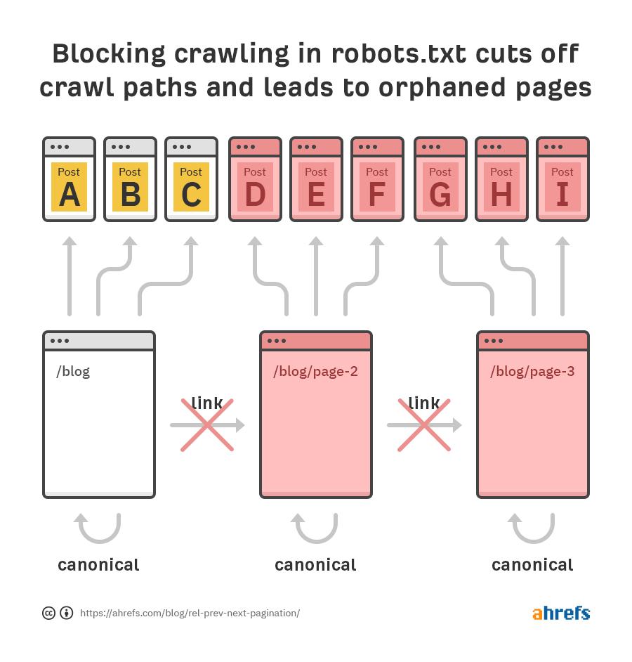 blocking robots blocks crawling 1