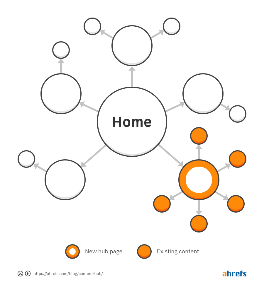 Diagram of site architecture with a new hub page added, and existing content moved under the hub page