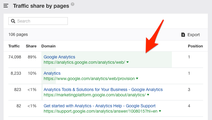 ctr google analytics keywords explorer